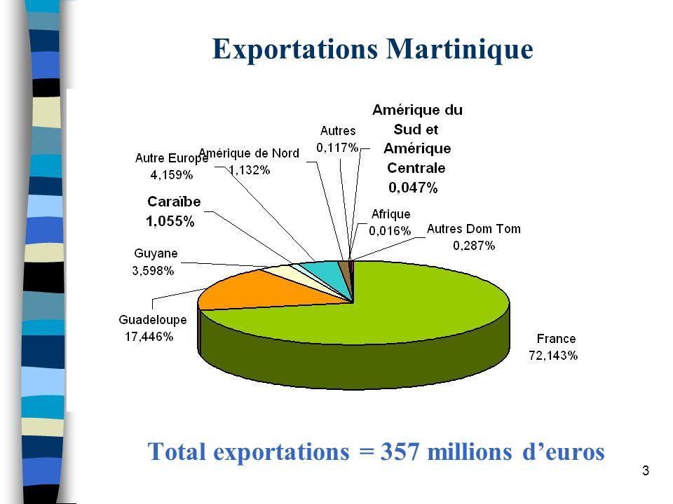 3 Exportations Martinique Total exportations = 357 millions deuros