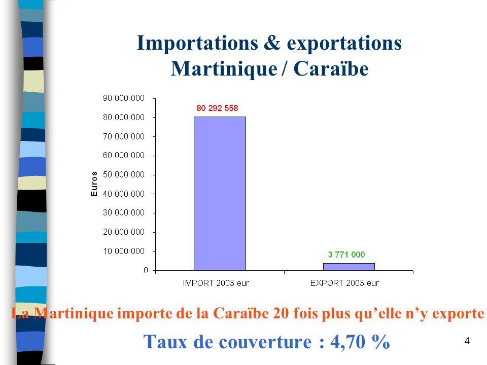 4 Importations & exportations Martinique / Caraïbe Taux de couverture : 4,70 % La Martinique importe de la Caraïbe 20 fois plus quelle ny exporte
