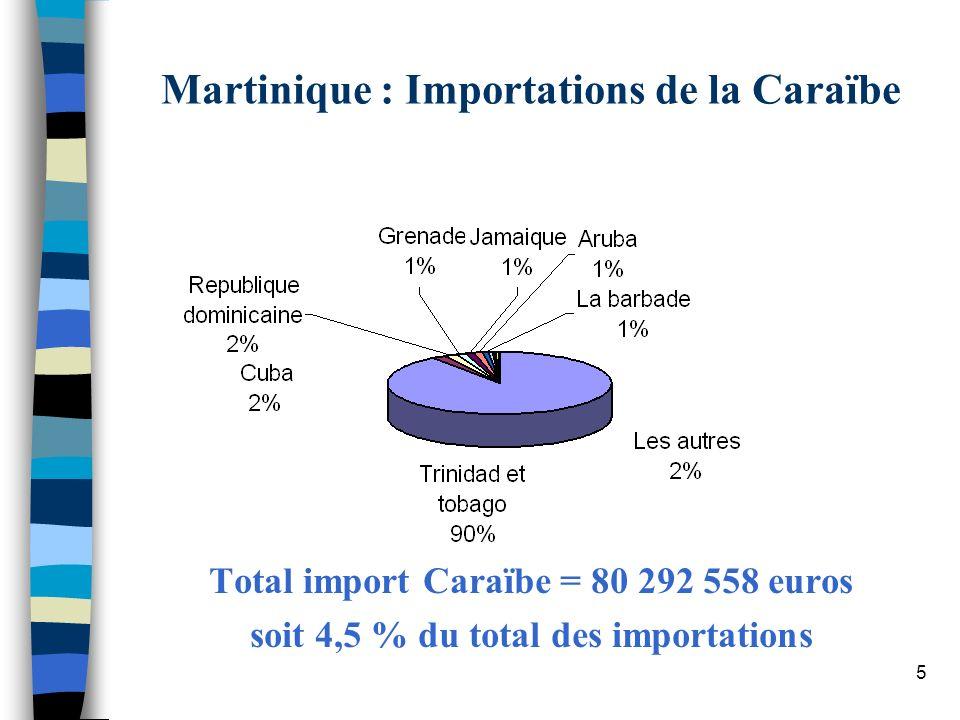 5 Martinique : Importations de la Caraïbe Total import Caraïbe = 80 292 558 euros soit 4,5 % du total des importations