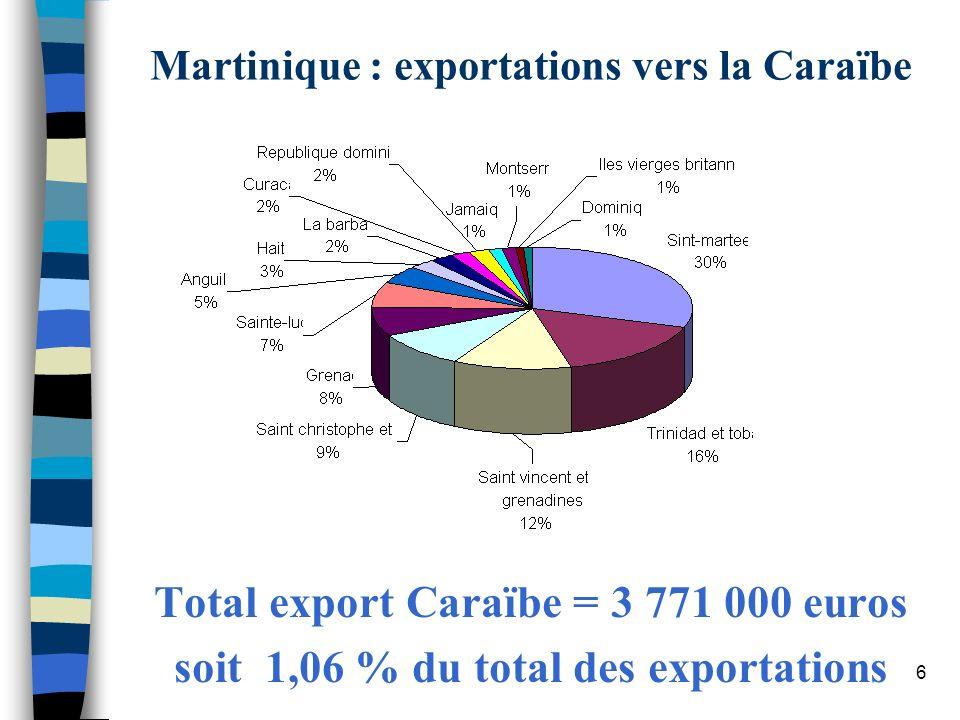 6 Martinique : exportations vers la Caraïbe Total export Caraïbe = 3 771 000 euros soit 1,06 % du total des exportations