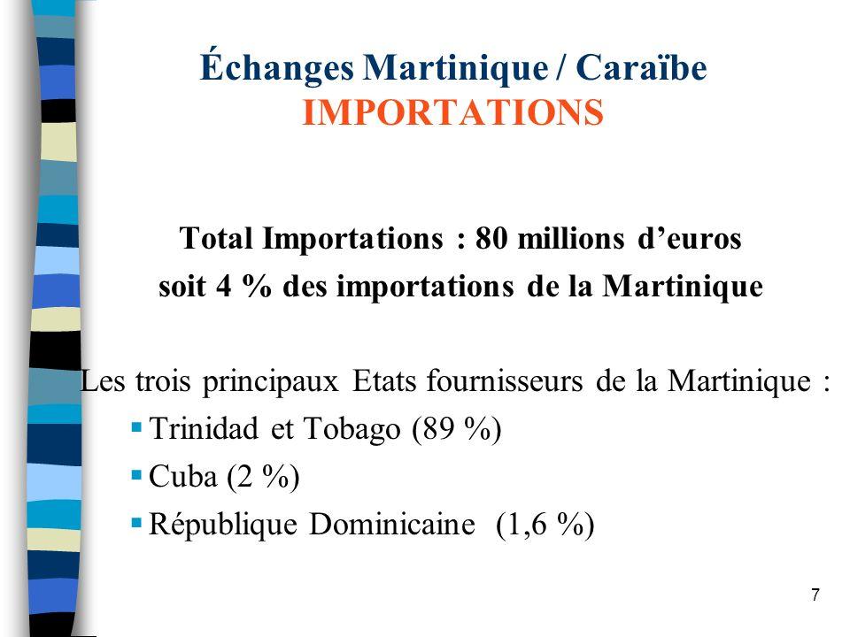 7 Total Importations : 80 millions deuros soit 4 % des importations de la Martinique Les trois principaux Etats fournisseurs de la Martinique : Trinid