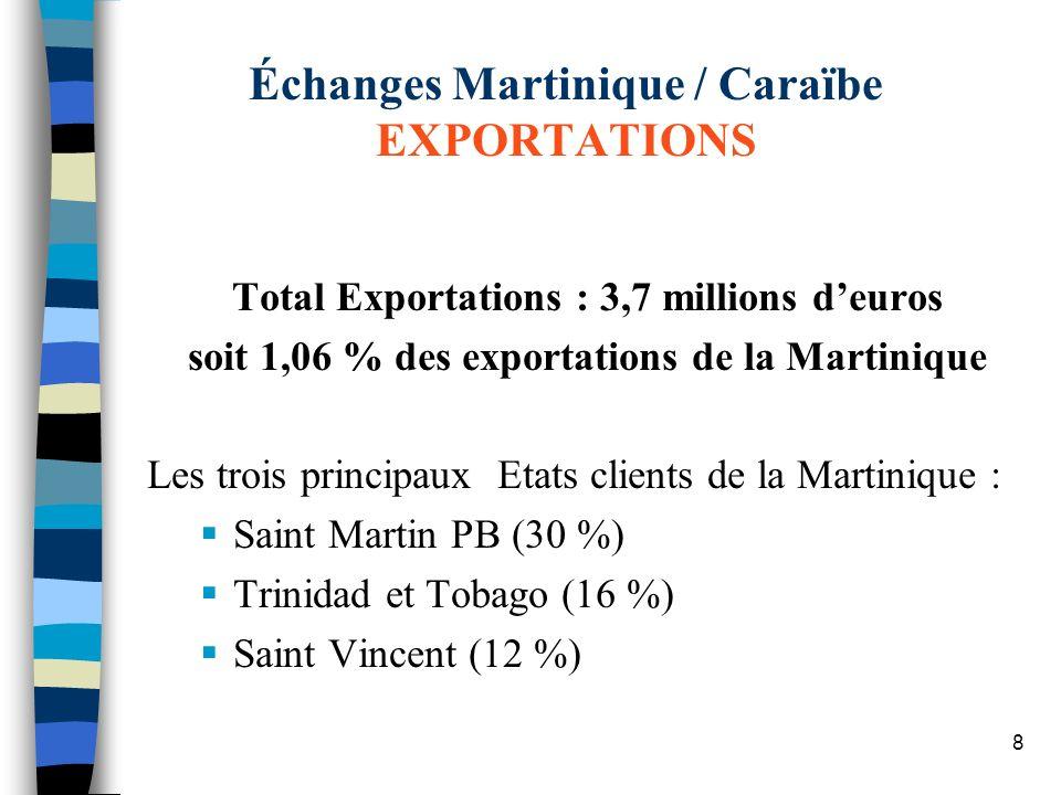 8 Total Exportations : 3,7 millions deuros soit 1,06 % des exportations de la Martinique Les trois principaux Etats clients de la Martinique : Saint M