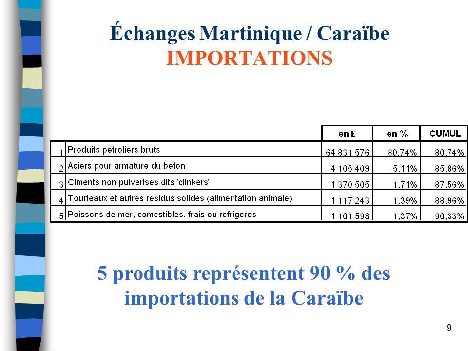 9 Échanges Martinique / Caraïbe IMPORTATIONS 5 produits représentent 90 % des importations de la Caraïbe