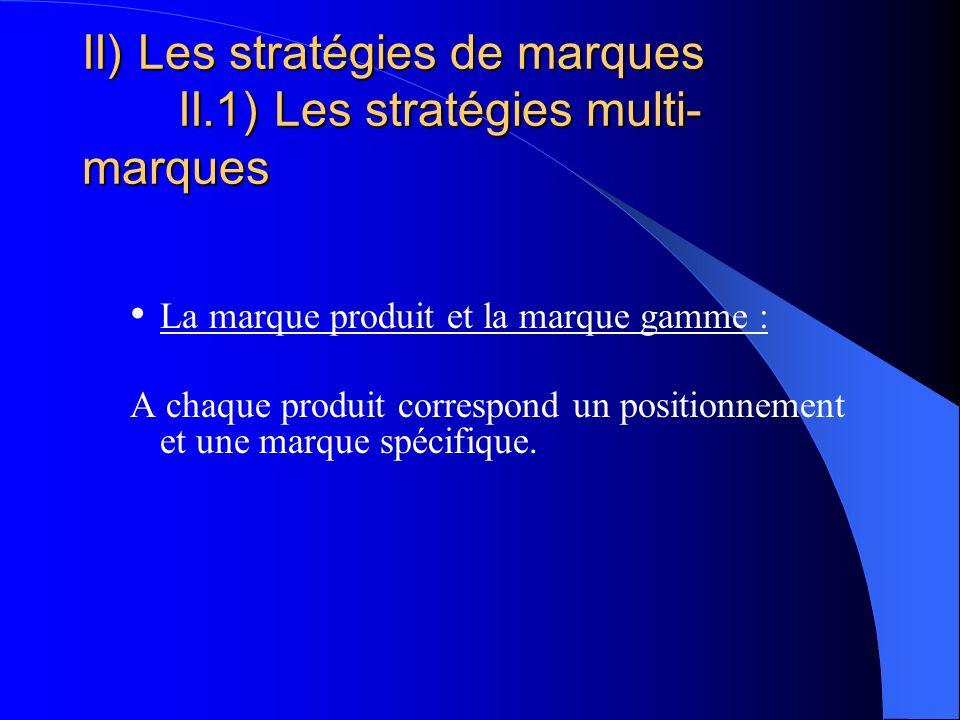 II) Les stratégies de marques II.1) Les stratégies multi- marques La marque produit et la marque gamme : A chaque produit correspond un positionnement