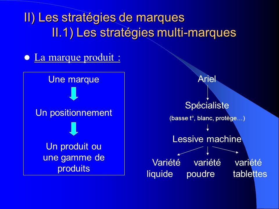 II) Les stratégies de marques II.1) Les stratégies multi-marques La marque produit : Une marque Un positionnement Un produit ou une gamme de produits