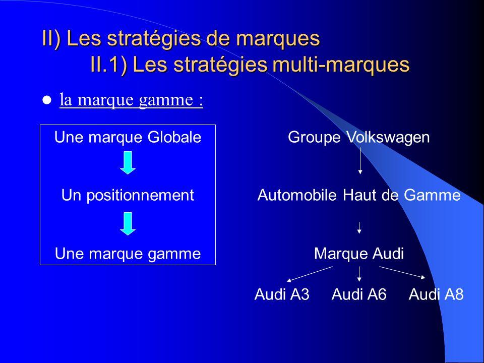 II) Les stratégies de marques II.1) Les stratégies multi-marques la marque gamme : Une marque Globale Un positionnement Une marque gamme Groupe Volksw
