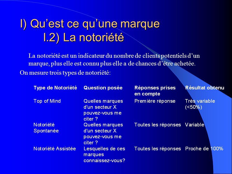 I) Quest ce quune marque I.2) La notoriété La notoriété est un indicateur du nombre de clients potentiels dun marque, plus elle est connu plus elle a