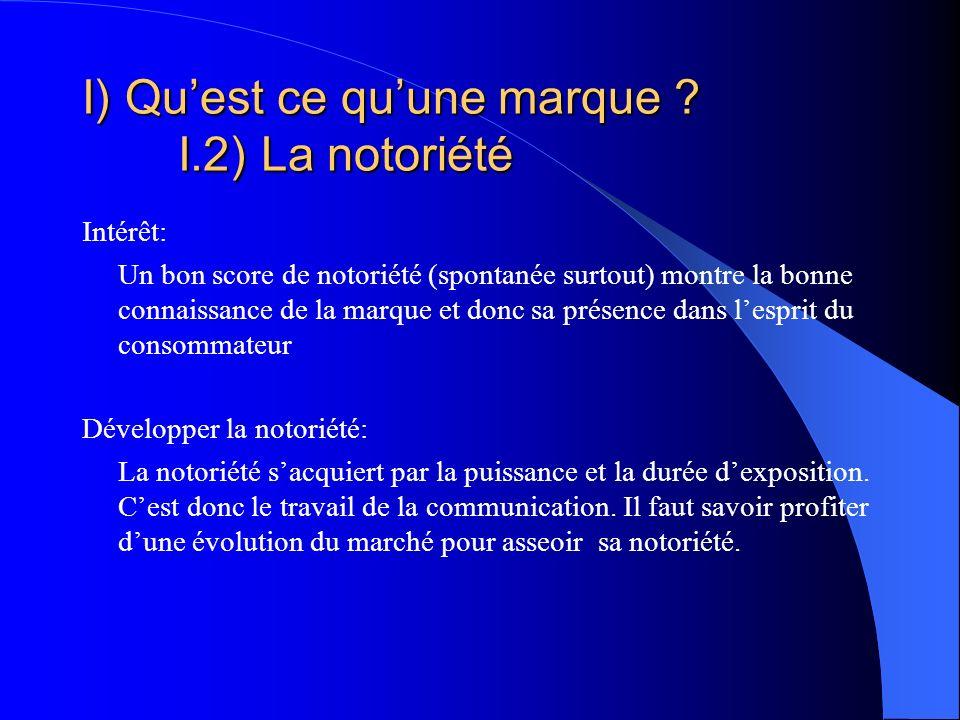 I) Quest ce quune marque ? I.2) La notoriété Intérêt: Un bon score de notoriété (spontanée surtout) montre la bonne connaissance de la marque et donc