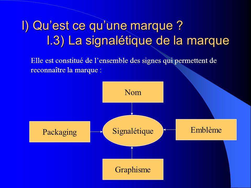 I) Quest ce quune marque ? I.3) La signalétique de la marque Elle est constitué de lensemble des signes qui permettent de reconnaître la marque : Sign