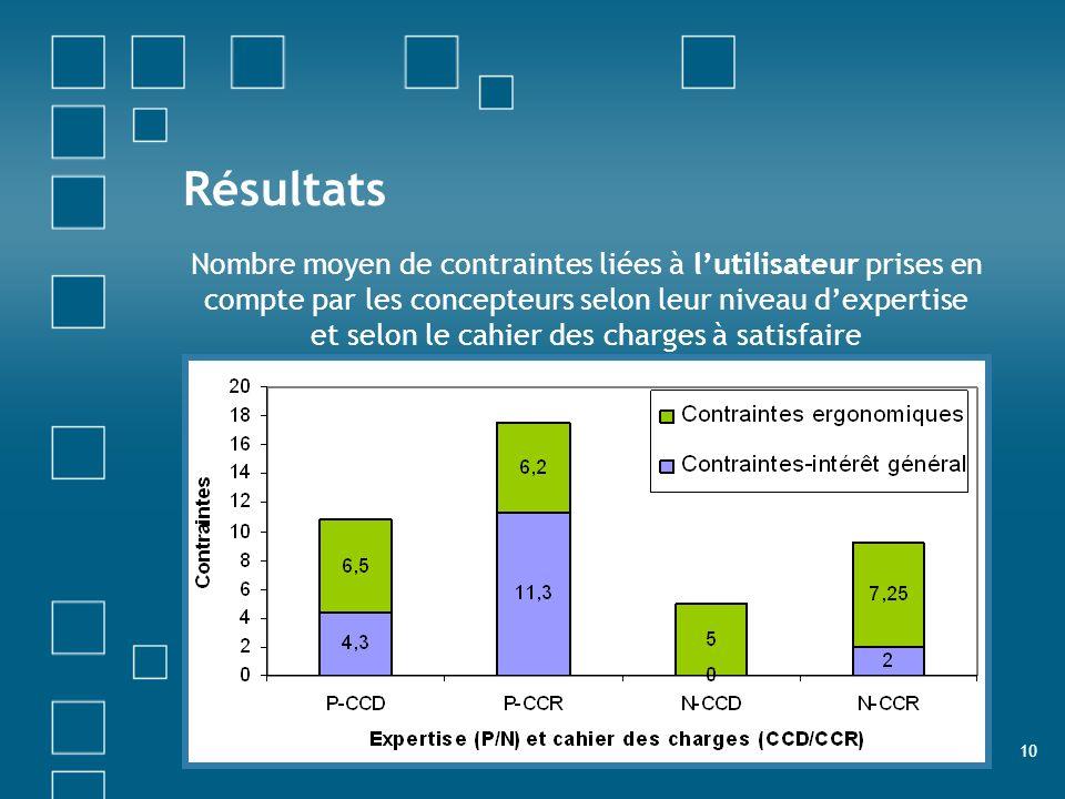 10 Résultats Nombre moyen de contraintes liées à lutilisateur prises en compte par les concepteurs selon leur niveau dexpertise et selon le cahier des