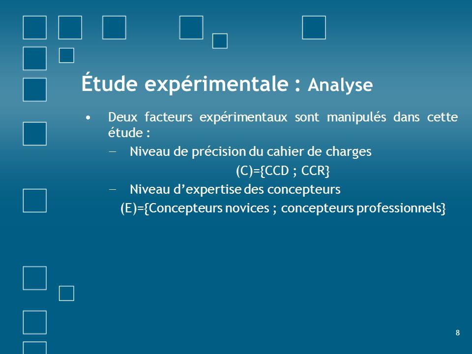 8 Étude expérimentale : Analyse Deux facteurs expérimentaux sont manipulés dans cette étude : Niveau de précision du cahier de charges (C)={CCD ; CCR}