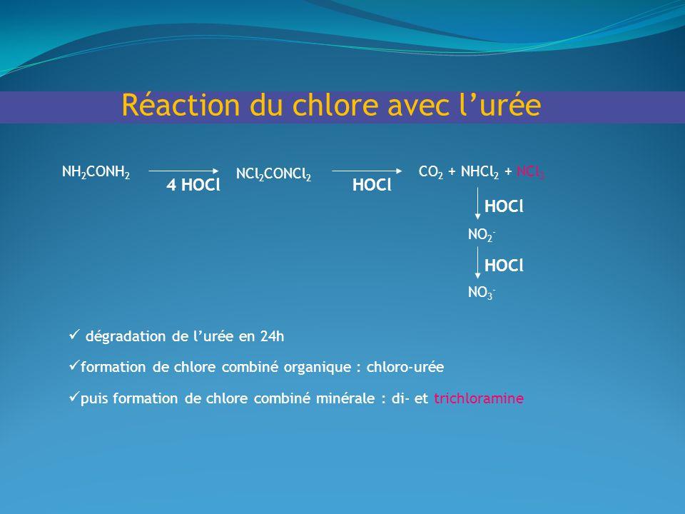 Réaction du chlore avec lurée NH 2 CONH 2 NCl 2 CONCl 2 CO 2 + NHCl 2 + NCl 3 NO 2 - NO 3 - 4 HOClHOCl dégradation de lurée en 24h formation de chlore