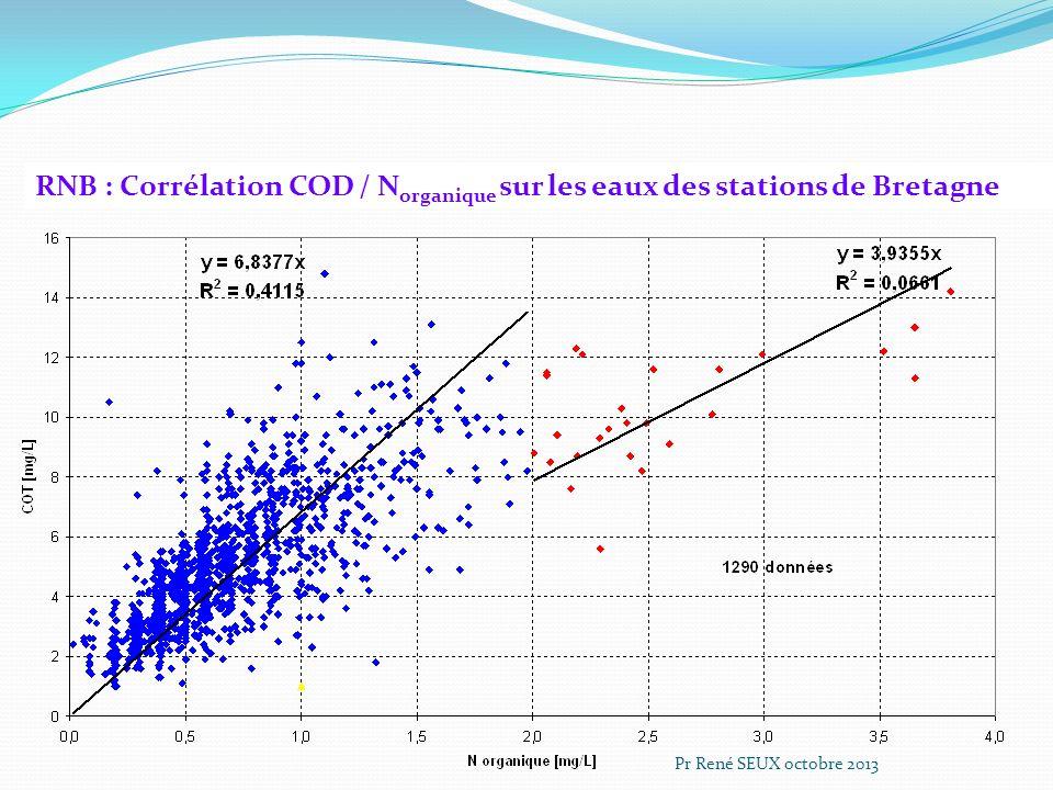 RNB : Corrélation COD / N organique sur les eaux des stations de Bretagne Pr René SEUX octobre 2013