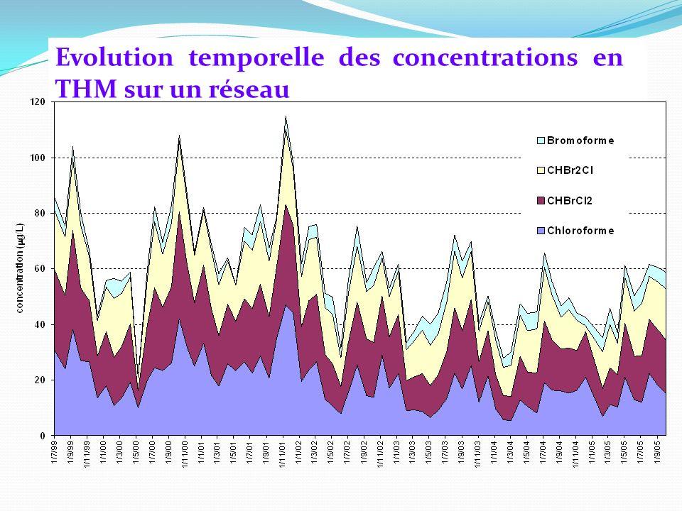Evolution temporelle des concentrations en THM sur un réseau