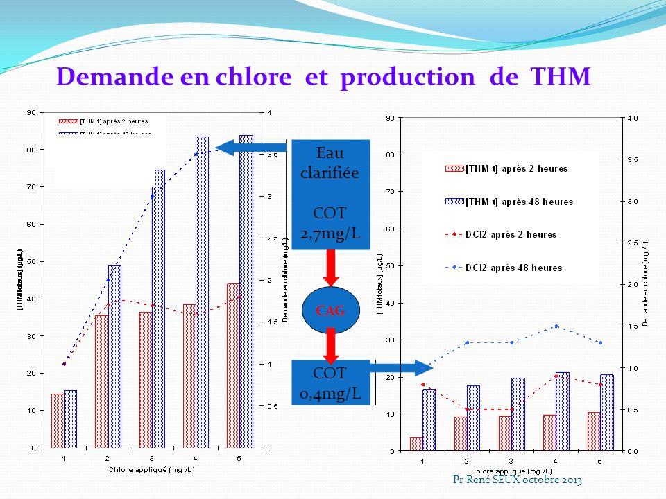 Demande en chlore et production de THM Eau clarifiée COT 2,7mg/L COT 0,4mg/L CAG Pr René SEUX octobre 2013