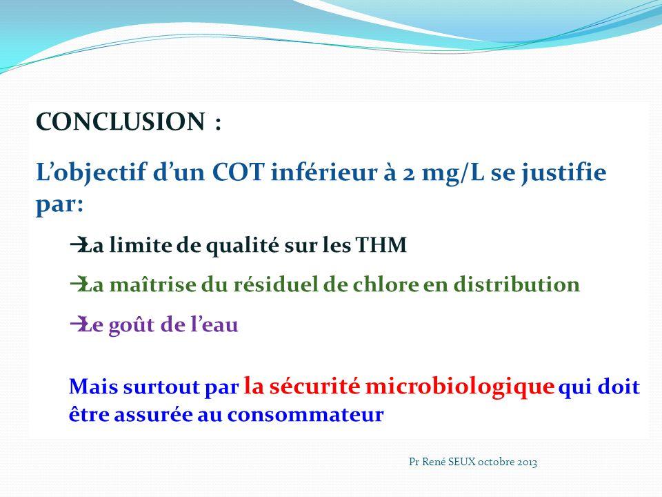 CONCLUSION : Lobjectif dun COT inférieur à 2 mg/L se justifie par: La limite de qualité sur les THM La maîtrise du résiduel de chlore en distribution