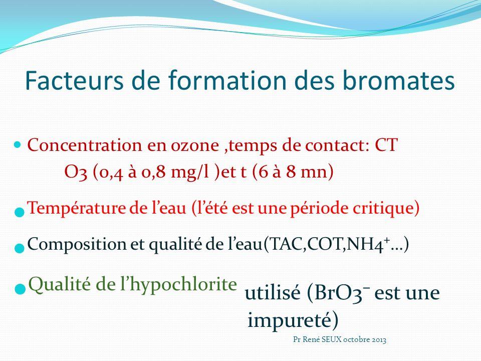 Facteurs de formation des bromates Concentration en ozone,temps de contact: CT O3 (0,4 à 0,8 mg/l )et t (6 à 8 mn) Température de leau (lété est une p