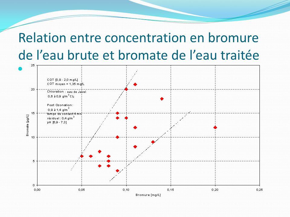 Relation entre concentration en bromure de leau brute et bromate de leau traitée