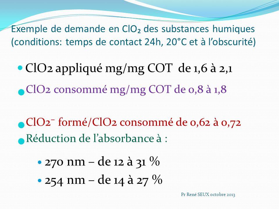 Exemple de demande en ClO des substances humiques (conditions: temps de contact 24h, 20°C et à lobscurité) ClO2 appliqué mg/mg COT de 1,6 à 2,1 ClO2 c