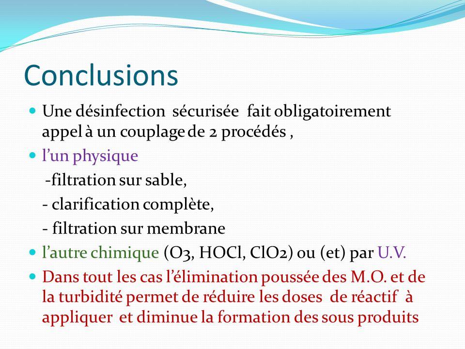 Conclusions Une désinfection sécurisée fait obligatoirement appel à un couplage de 2 procédés, lun physique -filtration sur sable, - clarification com