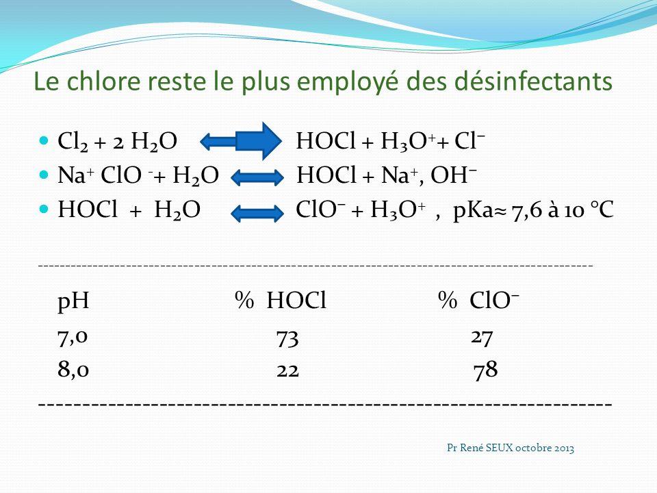 Le chlore reste le plus employé des désinfectants Cl + 2 HO HOCl + HO + + Cl Na + ClO - + HO HOCl + Na +, OH HOCl + HO ClO + HO +, pKa 7,6 à 10 °C ---