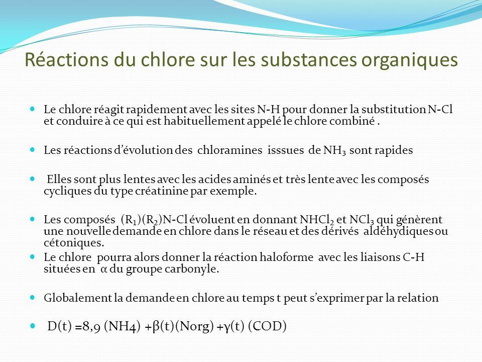 Réactions du chlore sur les substances organiques Le chlore réagit rapidement avec les sites N-H pour donner la substitution N-Cl et conduire à ce qui