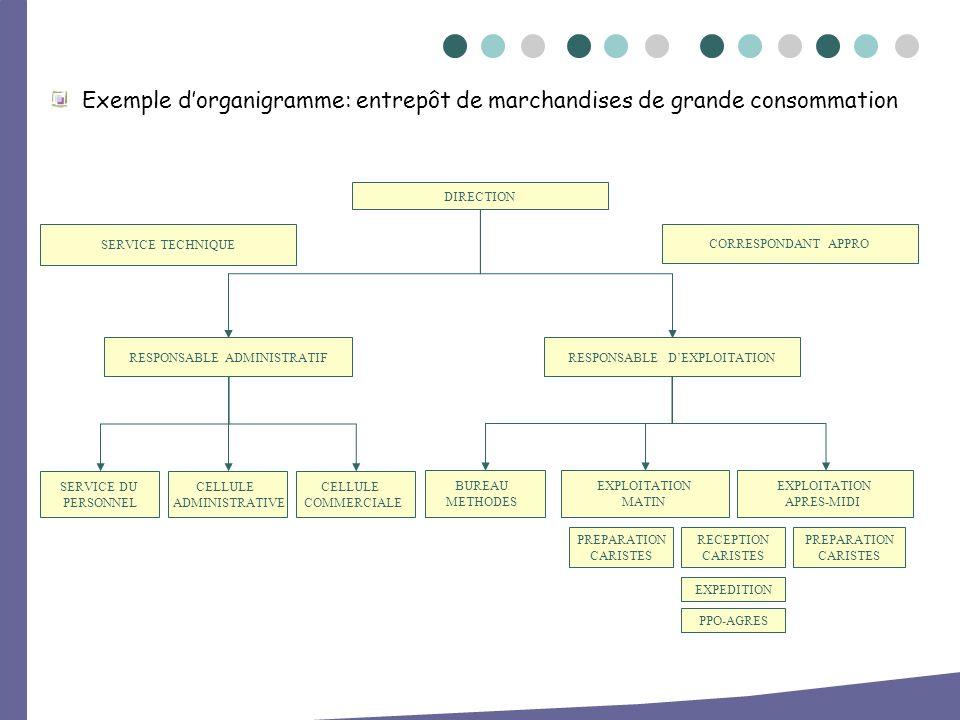 Exemple dorganigramme: entrepôt de marchandises de grande consommation DIRECTION RESPONSABLE ADMINISTRATIF SERVICE TECHNIQUE RESPONSABLE DEXPLOITATION