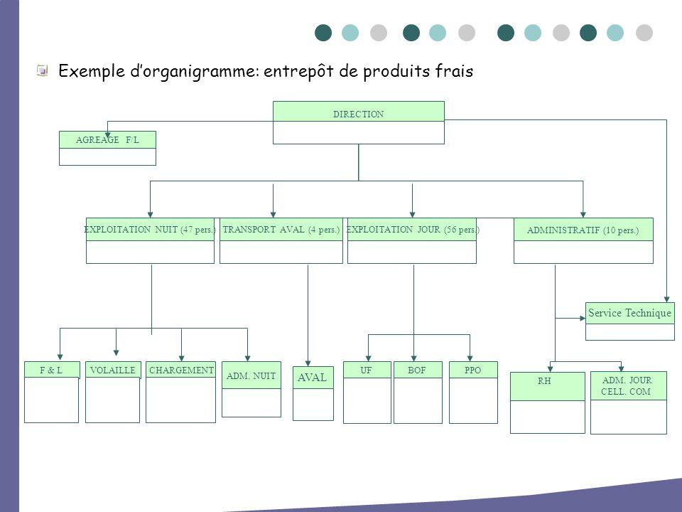 Exemple dorganigramme: entrepôt de produits frais DIRECTION ADMINISTRATIF (10 pers.) ADM. JOUR CELL. COM AGREAGE F/L EXPLOITATION NUIT (47 pers.) VOLA