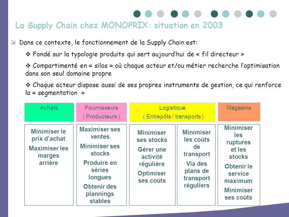 Dans ce contexte, le fonctionnement de la Supply Chain est: Fondé sur la typologie produits qui sert aujourdhui de « fil directeur » Compartimenté en