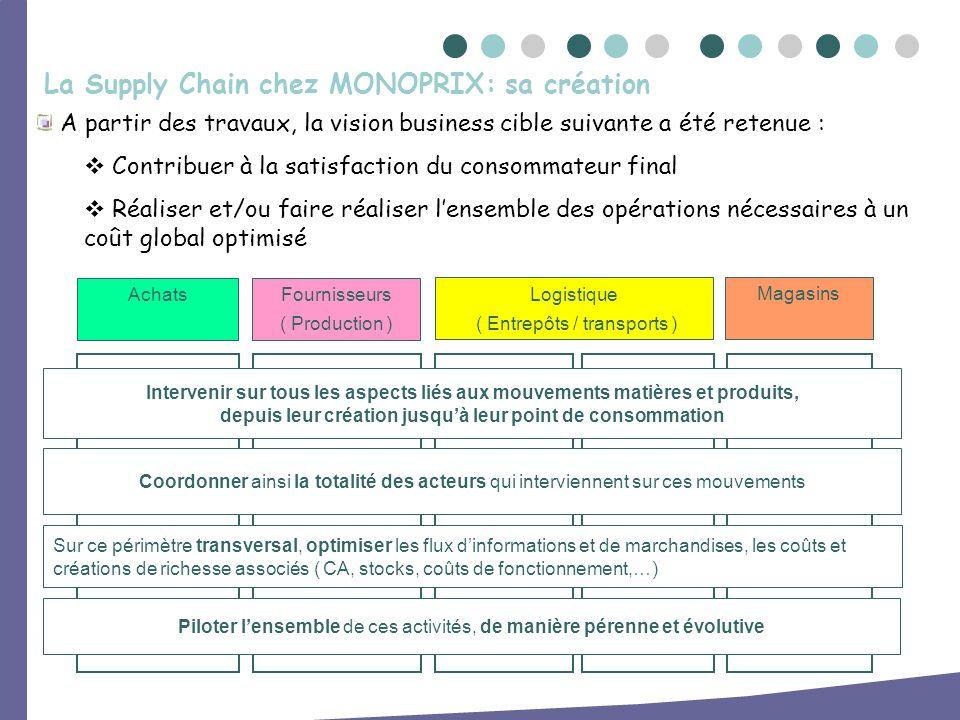 A partir des travaux, la vision business cible suivante a été retenue : Contribuer à la satisfaction du consommateur final Réaliser et/ou faire réalis