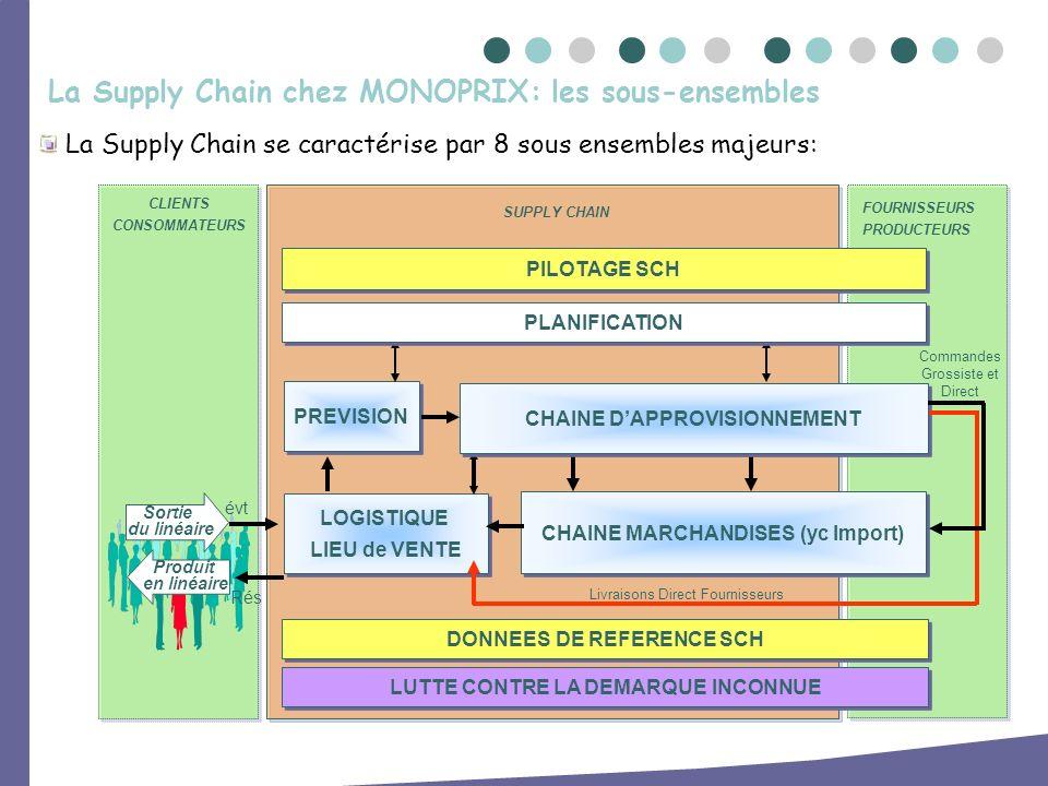 La Supply Chain se caractérise par 8 sous ensembles majeurs: La Supply Chain chez MONOPRIX: les sous-ensembles PREVISION LOGISTIQUE LIEU de VENTE LOGI