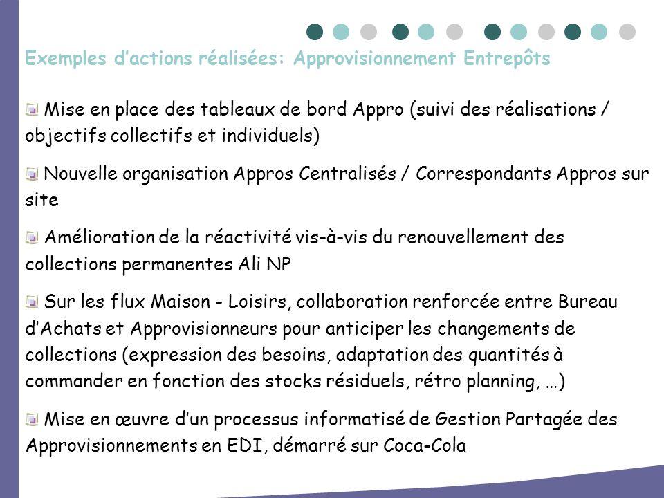 Mise en place des tableaux de bord Appro (suivi des réalisations / objectifs collectifs et individuels) Nouvelle organisation Appros Centralisés / Cor