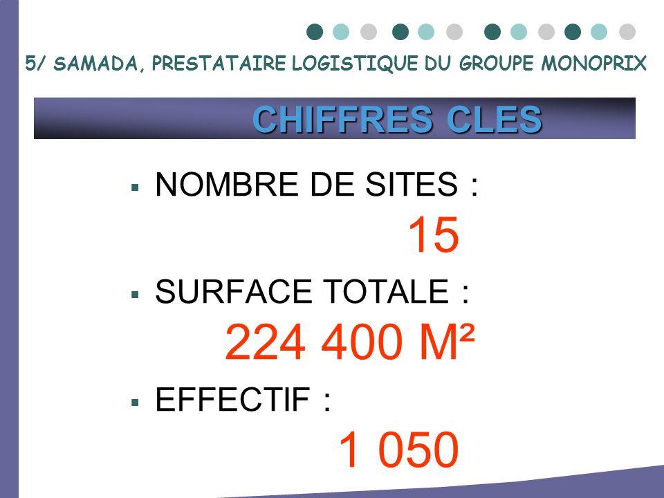 NOMBRE DE SITES : 15 SURFACE TOTALE : 224 400 M² EFFECTIF : 1 050 CHIFFRES CLES CHIFFRES CLES 5/ SAMADA, PRESTATAIRE LOGISTIQUE DU GROUPE MONOPRIX