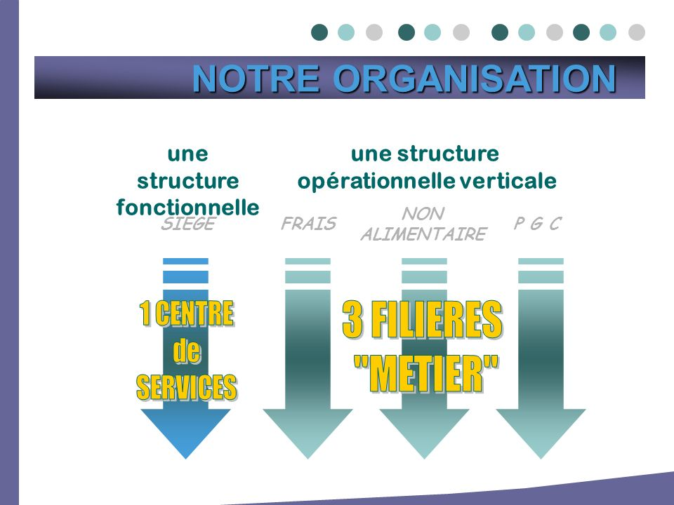une structure opérationnelle verticale NON ALIMENTAIRE P G CFRAISSIEGE une structure fonctionnelle NOTRE ORGANISATION NOTRE ORGANISATION