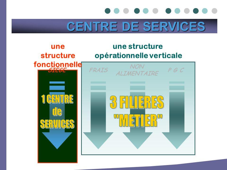 une structure opérationnelle verticale NON ALIMENTAIRE P G CFRAIS une structure fonctionnelle SIEGE CENTRE DE SERVICES CENTRE DE SERVICES