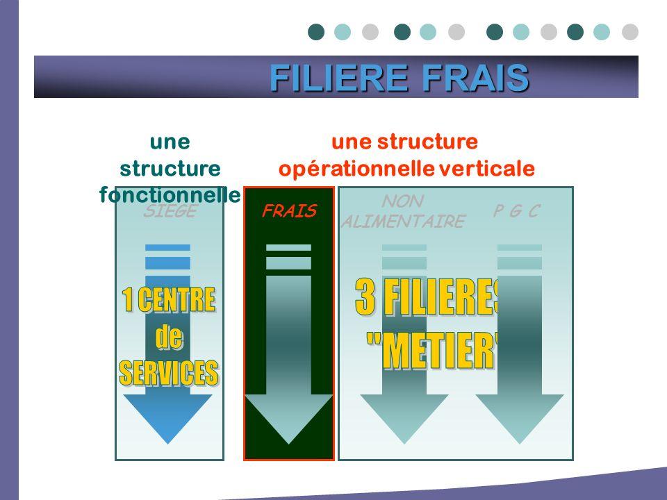 une structure opérationnelle verticale NON ALIMENTAIRE P G CSIEGE une structure fonctionnelle FRAIS FILIERE FRAIS FILIERE FRAIS