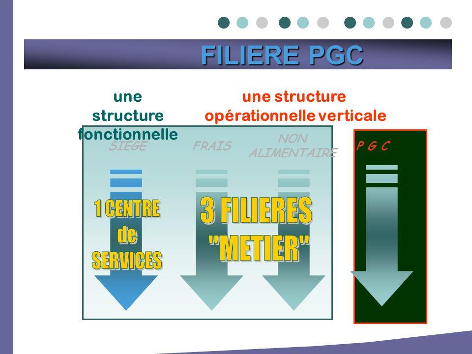 une structure opérationnelle verticale NON ALIMENTAIRE FRAISSIEGE une structure fonctionnelle P G C FILIERE PGC FILIERE PGC