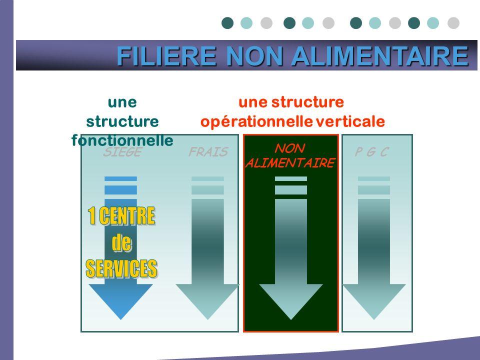 une structure opérationnelle verticale P G CFRAISSIEGE une structure fonctionnelle NON ALIMENTAIRE FILIERE NON ALIMENTAIRE FILIERE NON ALIMENTAIRE