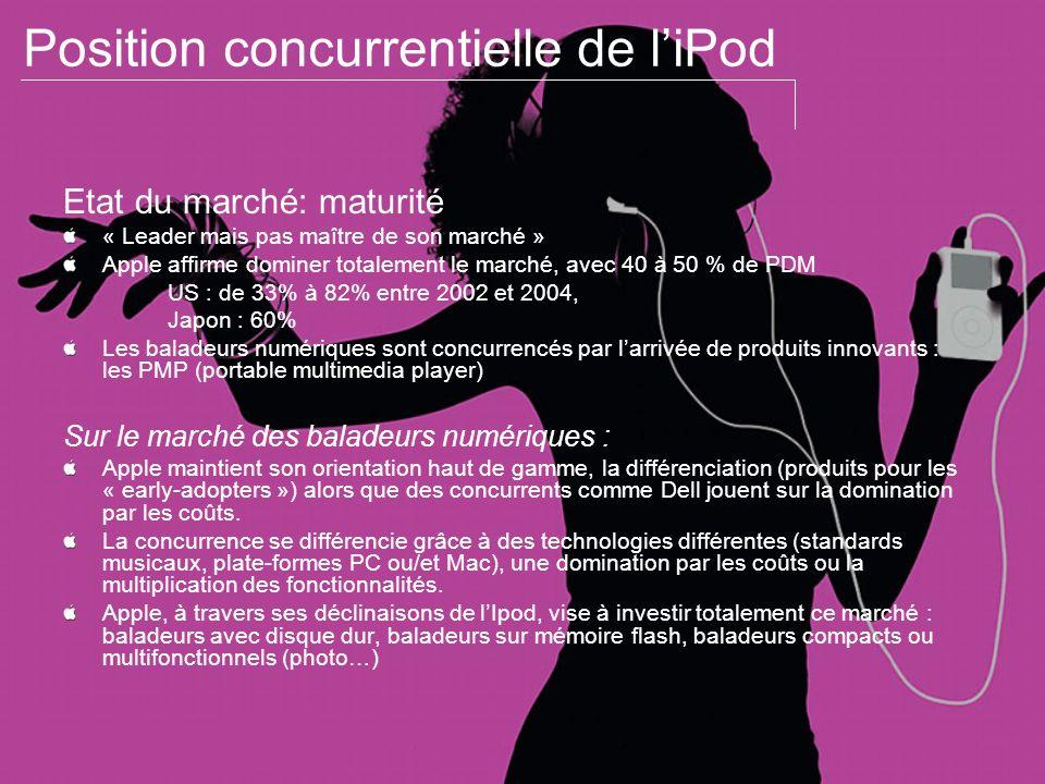 Position concurrentielle de liPod Etat du marché: maturité « Leader mais pas maître de son marché » Apple affirme dominer totalement le marché, avec 4