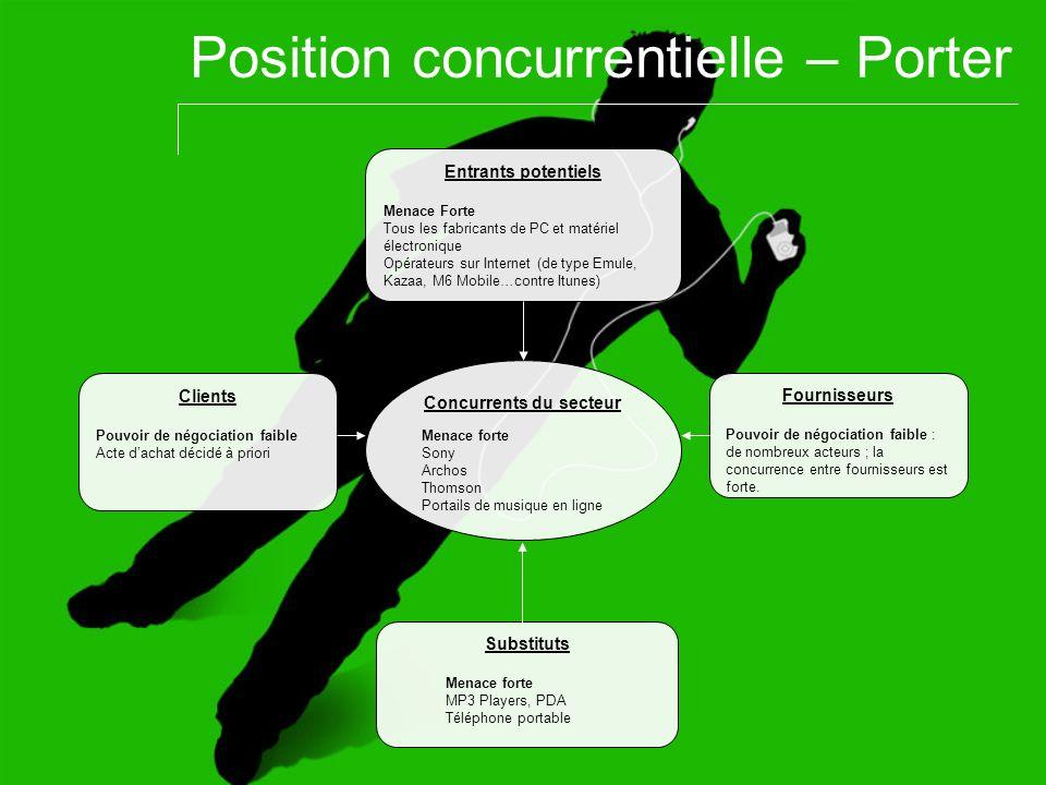Position concurrentielle – Porter Entrants potentiels Menace Forte Tous les fabricants de PC et matériel électronique Opérateurs sur Internet (de type
