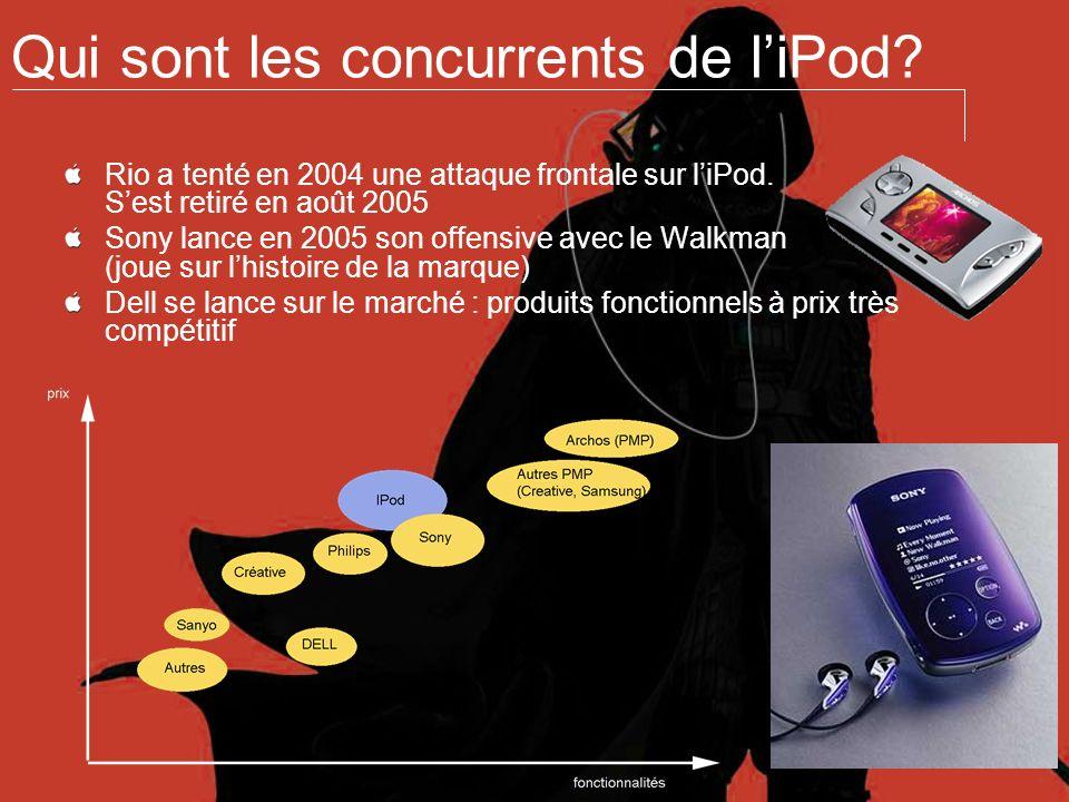 Qui sont les concurrents de liPod? Rio a tenté en 2004 une attaque frontale sur liPod. Sest retiré en août 2005 Sony lance en 2005 son offensive avec