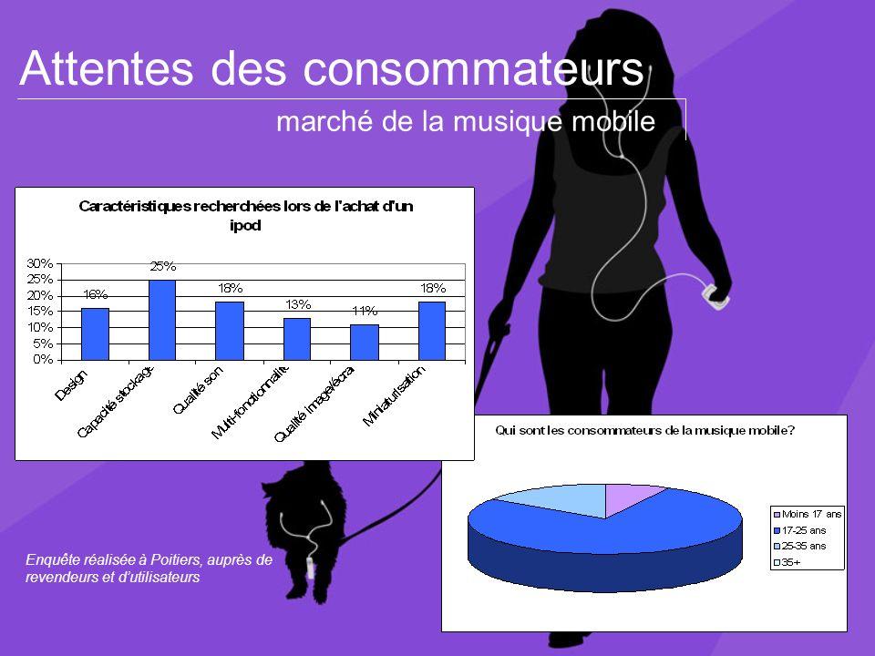 Attentes des consommateurs Enquête réalisée à Poitiers, auprès de revendeurs et dutilisateurs marché de la musique mobile