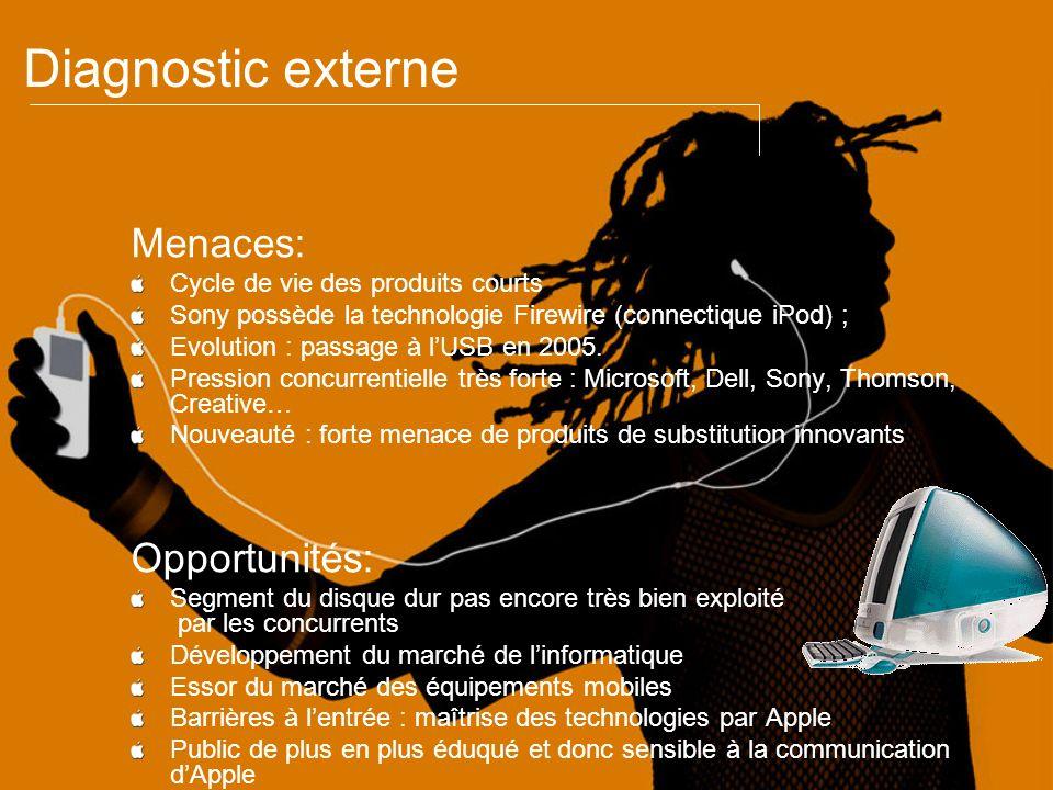 Diagnostic externe Menaces: Cycle de vie des produits courts Sony possède la technologie Firewire (connectique iPod) ; Evolution : passage à lUSB en 2