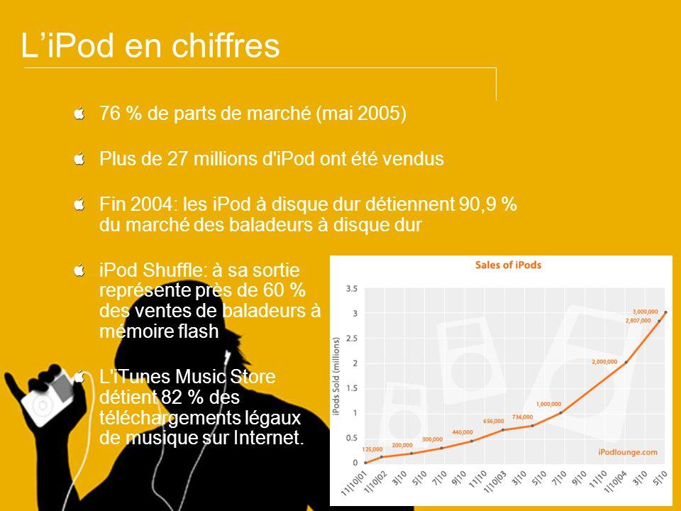 LiPod en chiffres 76 % de parts de marché (mai 2005) Plus de 27 millions d'iPod ont été vendus Fin 2004: les iPod à disque dur détiennent 90,9 % du ma