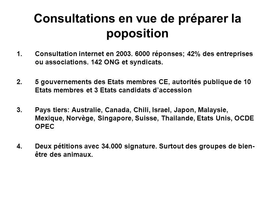 Consultations en vue de préparer la poposition 1.Consultation internet en 2003.