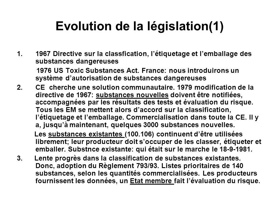 Evolution de la legislation (2) 4.Evolution lente.