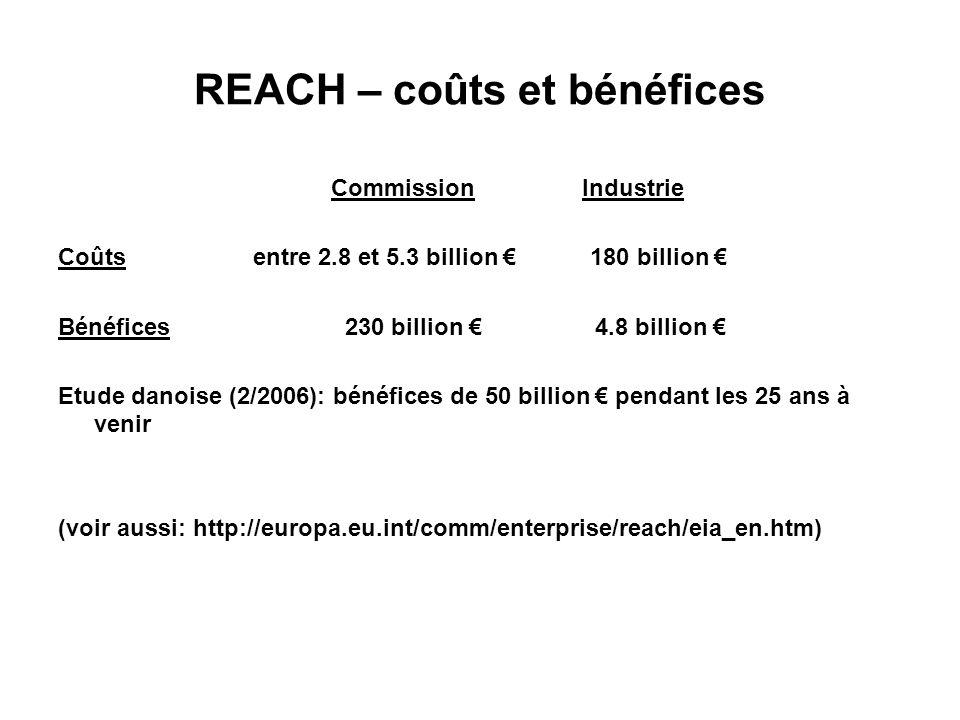 REACH – coûts et bénéfices Commission Industrie Coûts entre 2.8 et 5.3 billion 180 billion Bénéfices 230 billion 4.8 billion Etude danoise (2/2006): bénéfices de 50 billion pendant les 25 ans à venir (voir aussi: http://europa.eu.int/comm/enterprise/reach/eia_en.htm)