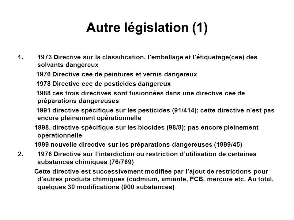 Autre législation (1) 1.1973 Directive sur la classification, lemballage et létiquetage(cee) des solvants dangereux 1976 Directive cee de peintures et vernis dangereux 1978 Directive cee de pesticides dangereux 1988 ces trois directives sont fusionnées dans une directive cee de préparations dangereuses 1991 directive spécifique sur les pesticides (91/414); cette directive nest pas encore pleinement opérationnelle 1998, directive spécifique sur les biocides (98/8); pas encore pleinement opérationnelle 1999 nouvelle directive sur les préparations dangereuses (1999/45) 2.1976 Directive sur linterdiction ou restriction dutilisation de certaines substances chimiques (76/769) Cette directive est successivement modifiée par lajout de restrictions pour dautres produits chimiques (cadmium, amiante, PCB, mercure etc.