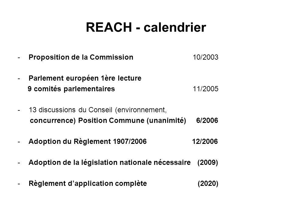 REACH - calendrier -Proposition de la Commission 10/2003 -Parlement européen 1ère lecture 9 comités parlementaires 11/2005 -13 discussions du Conseil (environnement, concurrence) Position Commune (unanimité) 6/2006 -Adoption du Règlement 1907/2006 12/2006 -Adoption de la législation nationale nécessaire (2009) -Règlement dapplication complète (2020)