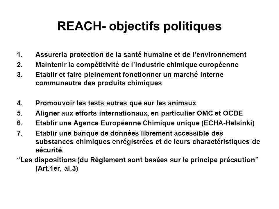 REACH- objectifs politiques 1.Assurerla protection de la santé humaine et de lenvironnement 2.Maintenir la compétitivité de lindustrie chimique européenne 3.Etablir et faire pleinement fonctionner un marché interne communautre des produits chimiques 4.Promouvoir les tests autres que sur les animaux 5.Aligner aux efforts internationaux, en particulier OMC et OCDE 6.Etablir une Agence Européenne Chimique unique (ECHA-Helsinki) 7.Etablir une banque de données librement accessible des substances chimiques enrégistrées et de leurs charactéristiques de sécurité.
